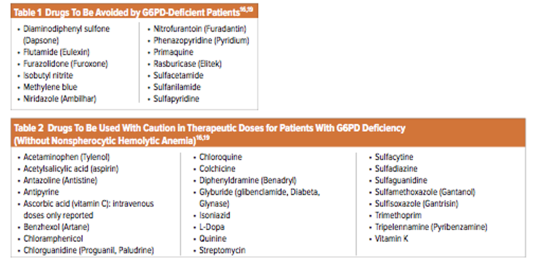 Medications to avoid for G6PD deficient people. Jeff Bubp, Marilyn Jen, and Karl Matuszewski,